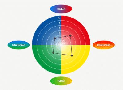 Das Vier-Farben-Modell der Persönlichkeit